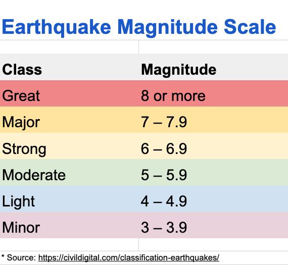 EQ Scale
